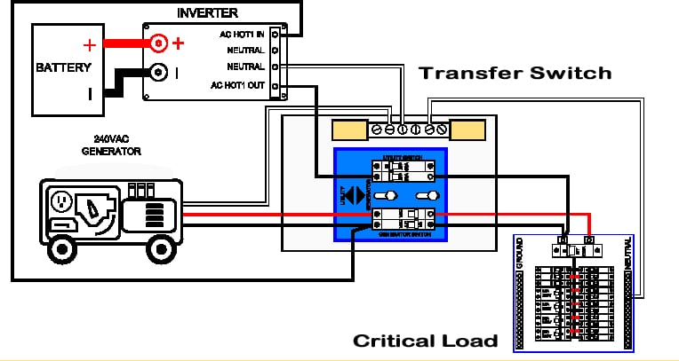 Generator Transfer Switch Wiring Diagram Also Generator Control ...