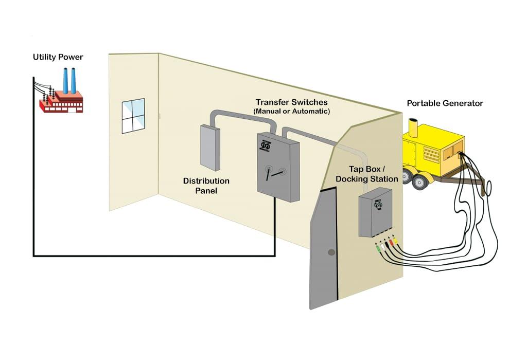 New Portable Generator Transfer Switch Diagram Bundadaffacom